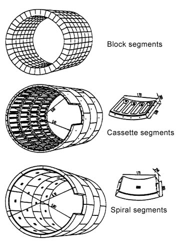 Shield Tunnelling with Segment Lining —